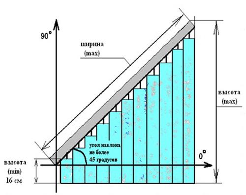 Схема вертикальных жалюзи с