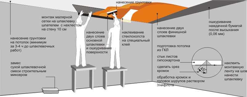 Схема покраски гипсокартона
