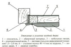 Схема утепления и усиления деревянной двери