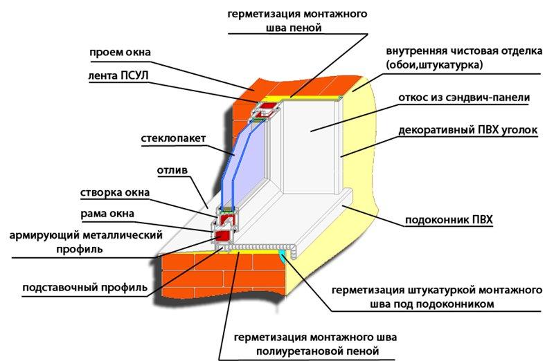 Схема установки пластикового