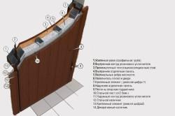 Конструкция металлической двери с внутренним утеплением