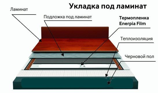 Тёплый электрический пол под ламинат