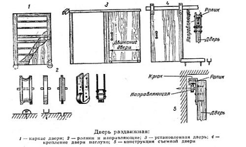 Схема правильного монтажа дверей на роликах