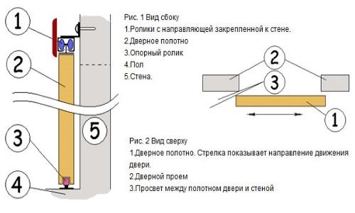Установка межкомнатных раздвижных дверей