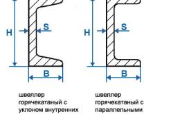 Схема швеллера для укрепления проема