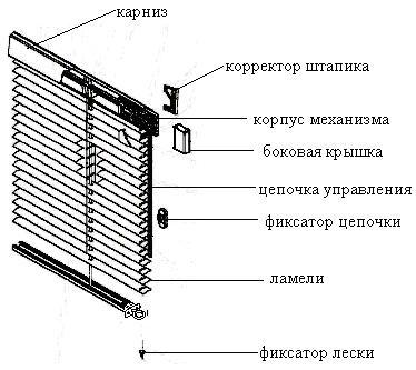 Устройство деревянных жалюзи