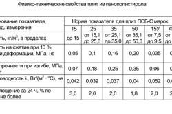 Таблица свойств пенополистирола