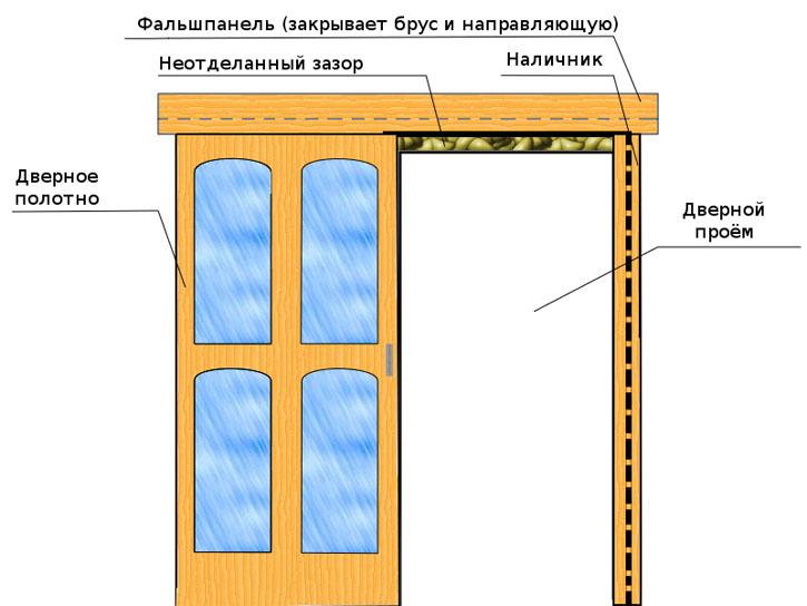 Установка дверей своими руками откатная