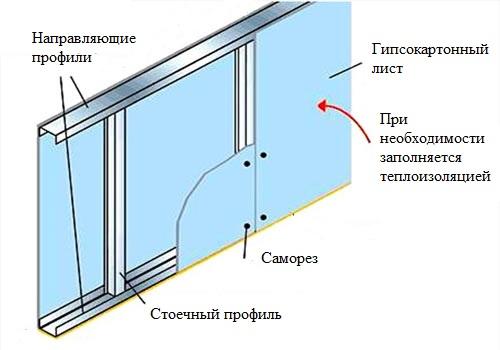 Конструкция из гипсокартона на стене