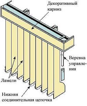 Крепление вертикальных жалюзи