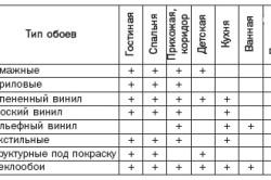 Выбор обоев в зависимости от отделываемого помещения