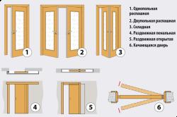 Типы межкомнатных дверей по способу открывания