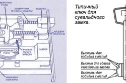 Устройство сувальдного замка и ключа