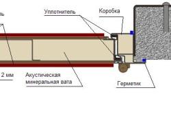 Звукоизоляция дверного короба герметиком