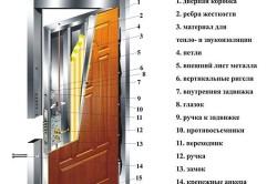 Конструкция дверного полотна со звукоизоляцией