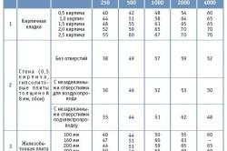 Таблица звукоизоляции различных материалов
