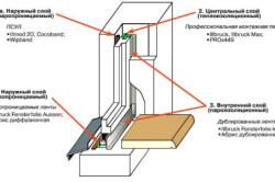 Устройство металлопластикового окна