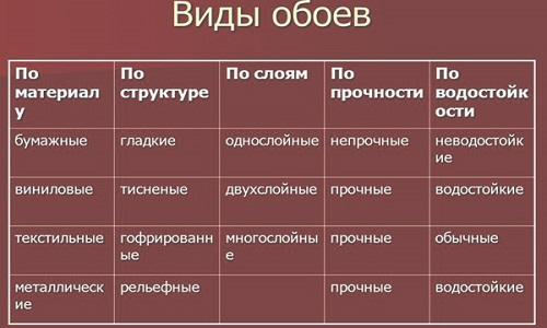 Таблица разновидностей обоев
