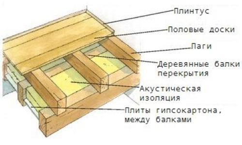 Устройство деревянного пола на балках перекрытия