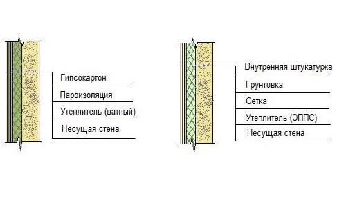 Схема утепления стен гипсокартоном