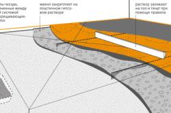 Схема заливки основания под лаги