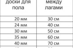 Шаг лаг для досок различной толщины