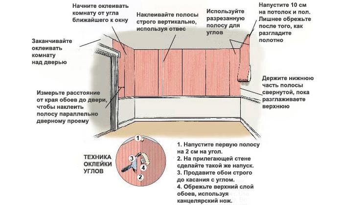 как правильно начинать клеить обои от окна или от двери