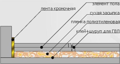 Пробковый пол под гидроизоляция